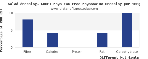 chart to show highest fiber in mayonnaise per 100g