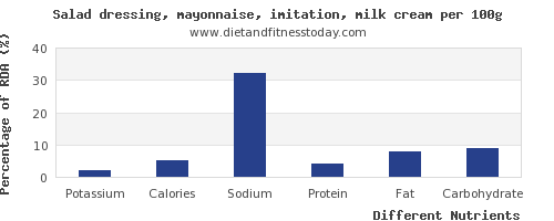 chart to show highest potassium in mayonnaise per 100g