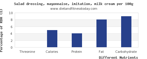 chart to show highest threonine in mayonnaise per 100g