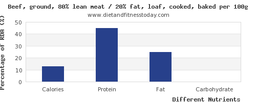 chart to show highest calories in meatloaf per 100g