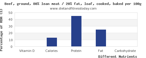 chart to show highest vitamin d in meatloaf per 100g