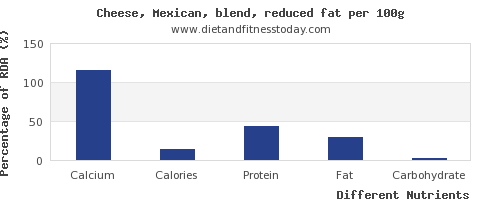 chart to show highest calcium in mexican cheese per 100g