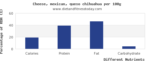 chart to show highest calories in mexican cheese per 100g