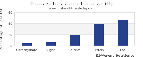 chart to show highest carbs in mexican cheese per 100g