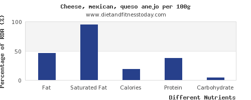 chart to show highest fat in mexican cheese per 100g
