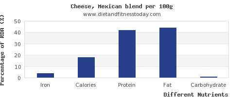 chart to show highest iron in mexican cheese per 100g