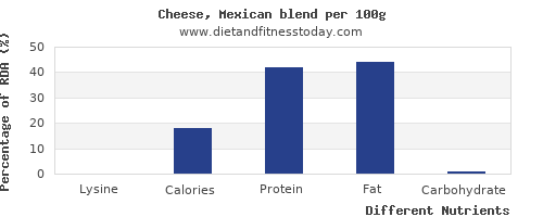 chart to show highest lysine in mexican cheese per 100g