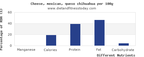 chart to show highest manganese in mexican cheese per 100g