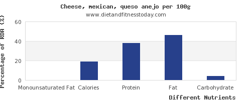 chart to show highest monounsaturated fat in mexican cheese per 100g