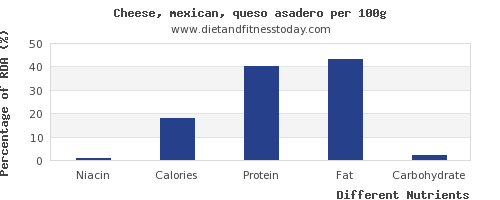 chart to show highest niacin in mexican cheese per 100g