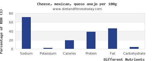 chart to show highest sodium in mexican cheese per 100g