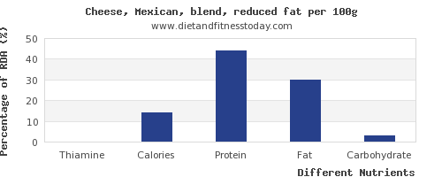 chart to show highest thiamine in mexican cheese per 100g