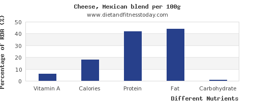 chart to show highest vitamin a in mexican cheese per 100g
