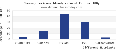 chart to show highest vitamin b6 in mexican cheese per 100g
