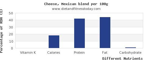 chart to show highest vitamin k in mexican cheese per 100g