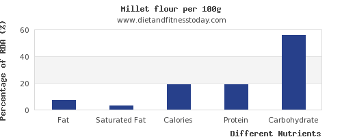 chart to show highest fat in millet per 100g