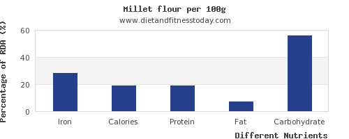 chart to show highest iron in millet per 100g