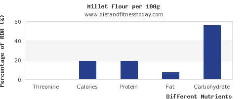 chart to show highest threonine in millet per 100g