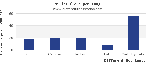 chart to show highest zinc in millet per 100g