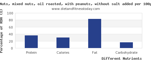 chart to show highest protein in mixed nuts per 100g