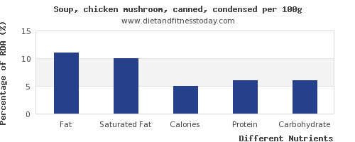 chart to show highest fat in mushroom soup per 100g