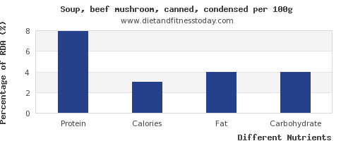 chart to show highest protein in mushroom soup per 100g