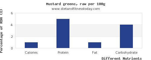 chart to show highest calories in mustard greens per 100g