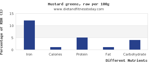 chart to show highest iron in mustard greens per 100g