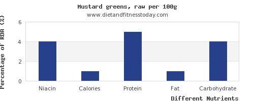 chart to show highest niacin in mustard greens per 100g