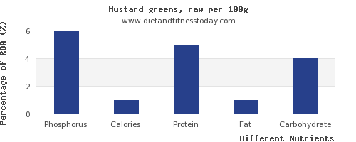 chart to show highest phosphorus in mustard greens per 100g