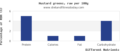 chart to show highest protein in mustard greens per 100g