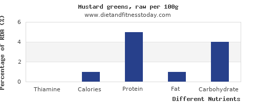 chart to show highest thiamine in mustard greens per 100g