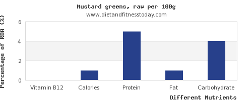 chart to show highest vitamin b12 in mustard greens per 100g