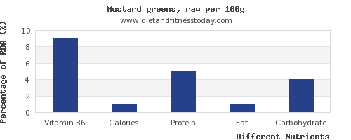chart to show highest vitamin b6 in mustard greens per 100g