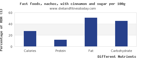 chart to show highest calories in nachos per 100g