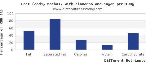 chart to show highest fat in nachos per 100g