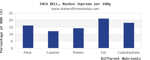 chart to show highest fiber in nachos per 100g