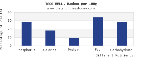 chart to show highest phosphorus in nachos per 100g