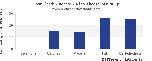 chart to show highest selenium in nachos per 100g