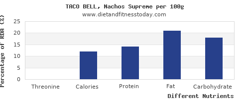 chart to show highest threonine in nachos per 100g