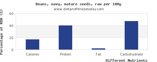 chart to show highest calories in navy beans per 100g