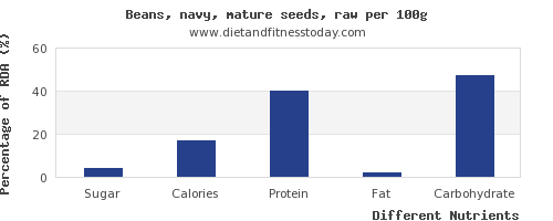 chart to show highest sugar in navy beans per 100g