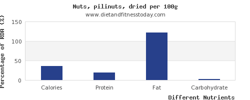chart to show highest calories in nuts per 100g