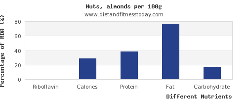 chart to show highest riboflavin in nuts per 100g