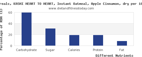 chart to show highest carbs in oatmeal per 100g