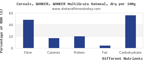 chart to show highest fiber in oatmeal per 100g