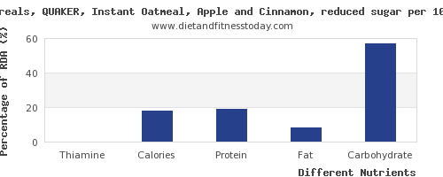 chart to show highest thiamine in oatmeal per 100g