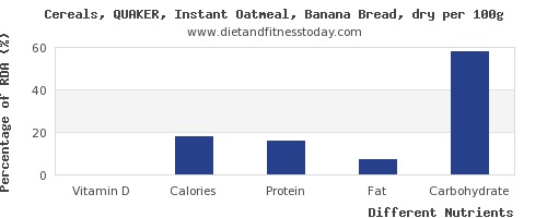 chart to show highest vitamin d in oatmeal per 100g