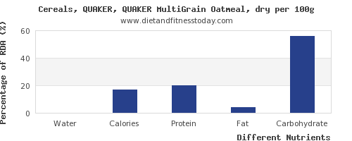 chart to show highest water in oatmeal per 100g
