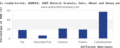 chart to show highest fat in oats per 100g